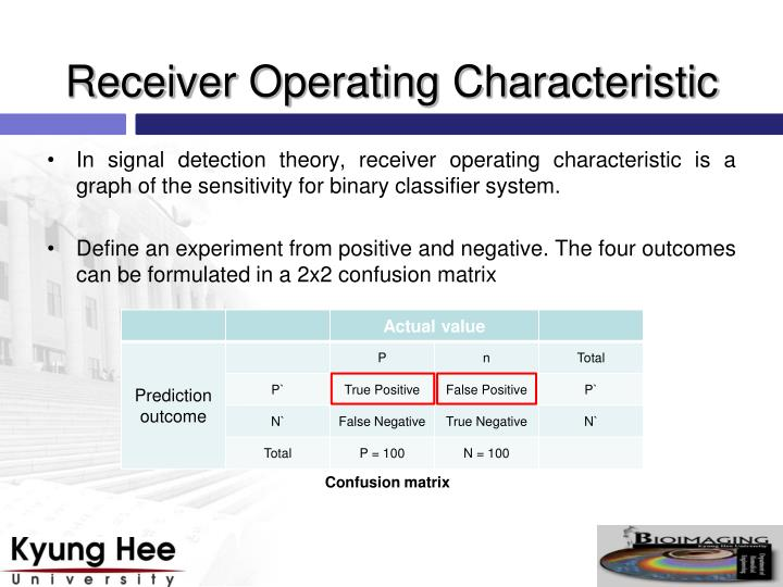 Receiver Operating Characteristic