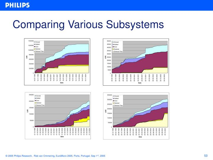 Comparing Various Subsystems