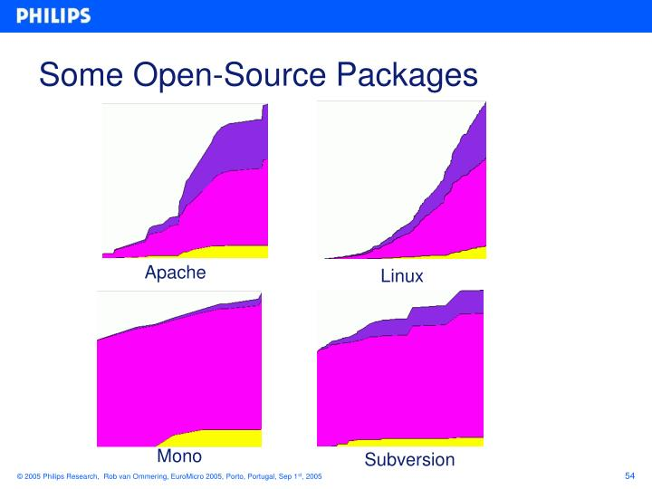 Some Open-Source Packages