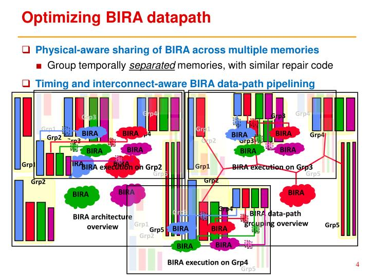 Optimizing BIRA datapath