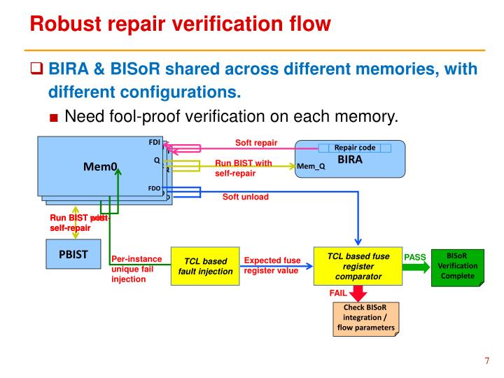 Robust repair verification flow