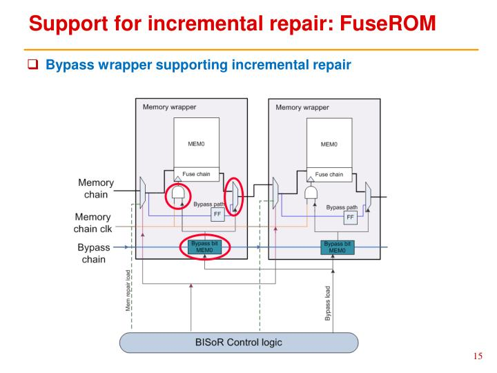 Support for incremental repair: FuseROM