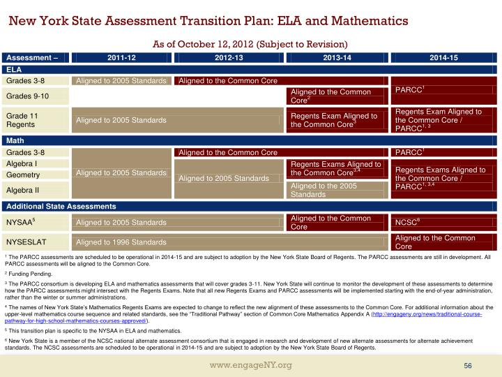 New York State Assessment Transition Plan: ELA and Mathematics