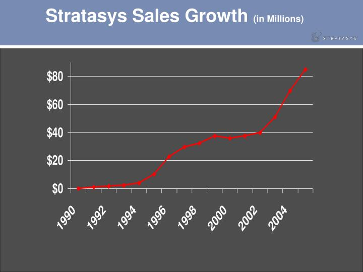 Stratasys Sales Growth