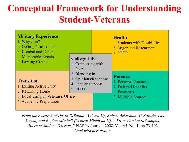 Conceptual Framework for Understanding Student-Veterans