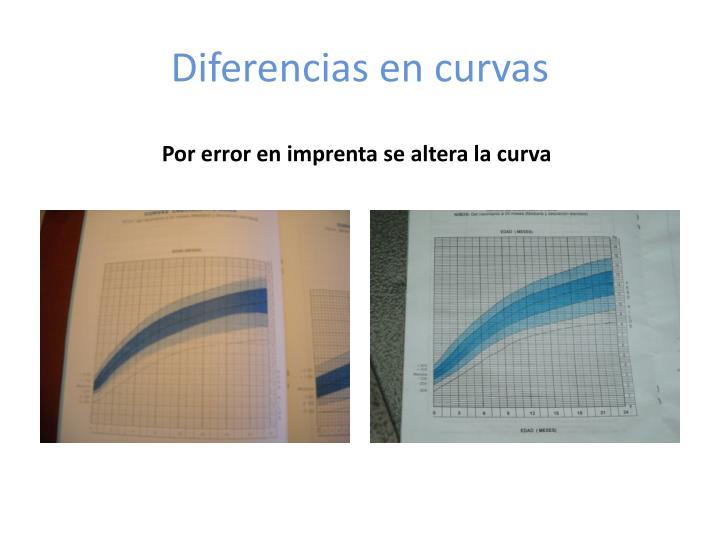 Diferencias en curvas