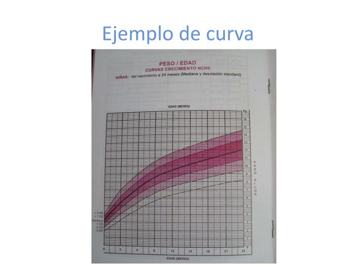 Ejemplo de curva