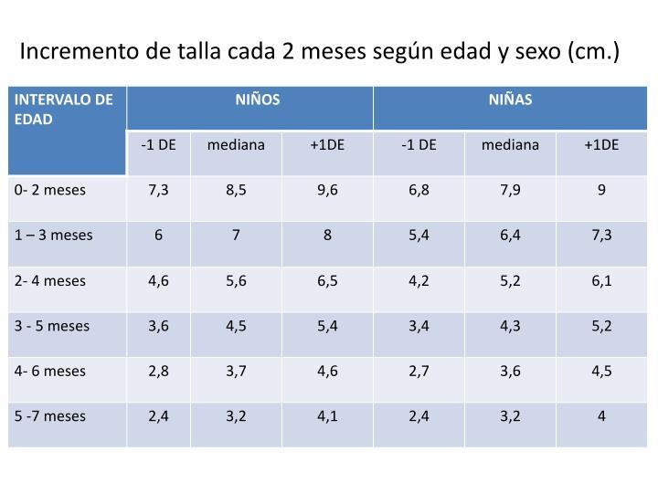 Incremento de talla cada 2 meses según edad y sexo (cm.)