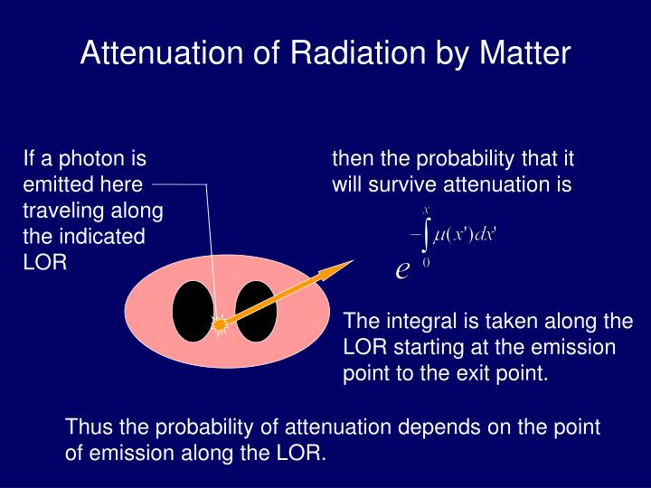 Attenuation of Radiation by Matter