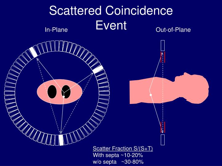 Scattered Coincidence Event