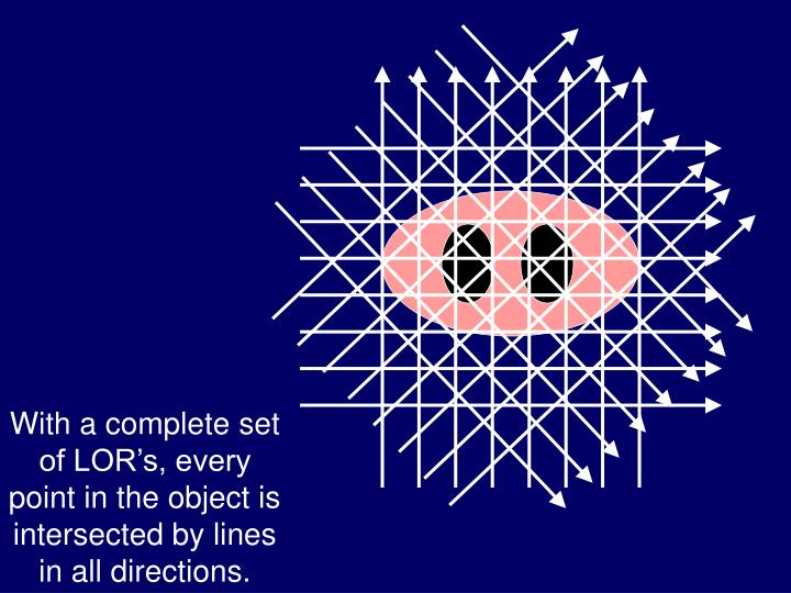 With a complete set of LOR's, every point in the object is intersected by lines in all directions.