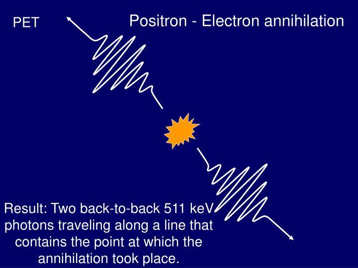 Positron - Electron annihilation