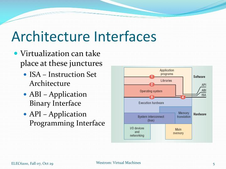 Architecture Interfaces