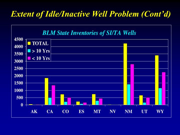 Extent of Idle/Inactive Well Problem (Cont'd)