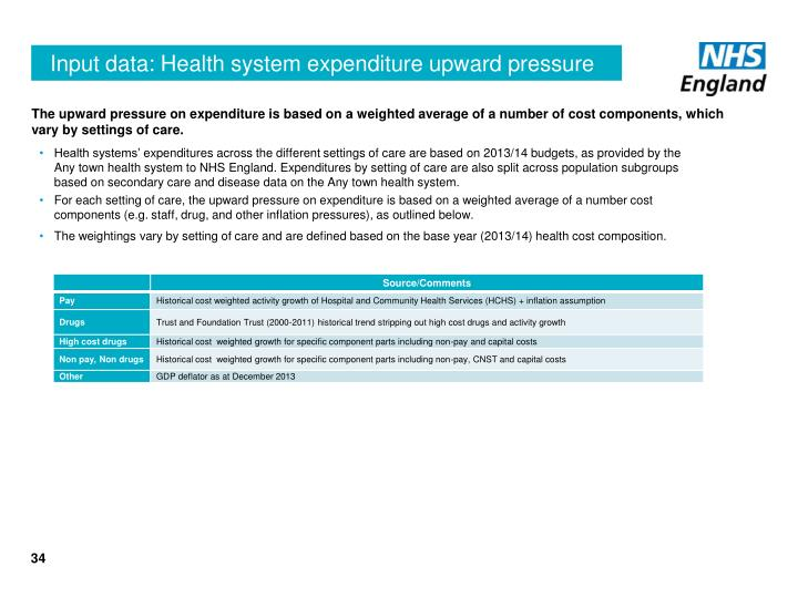 Input data: Health system expenditure upward pressure