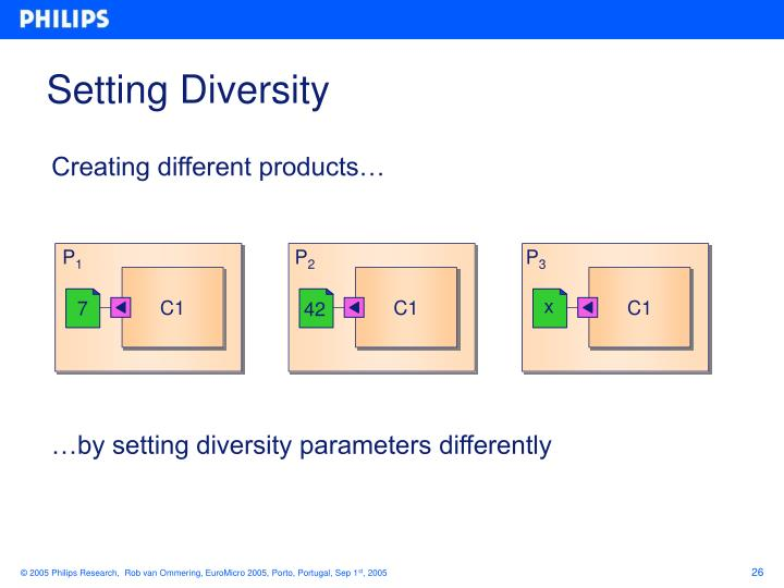 Setting Diversity