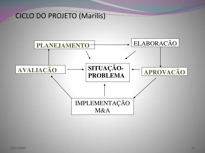 CICLO DO PROJETO (Marilis)