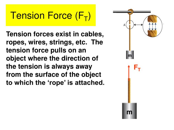 Tension Force (F