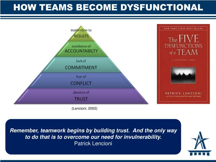 HOW TEAMS BECOME DYSFUNCTIONAL