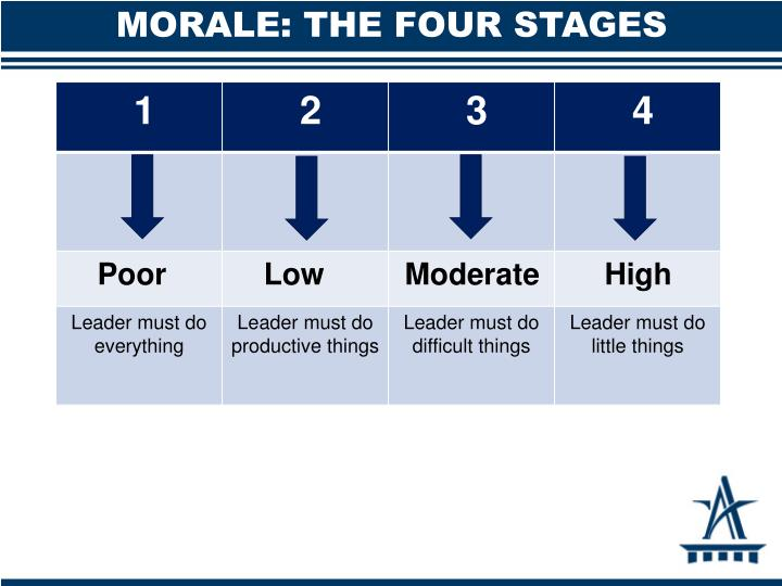 MORALE: THE FOUR STAGES