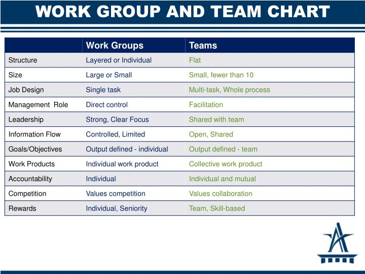 WORK GROUP AND TEAM CHART