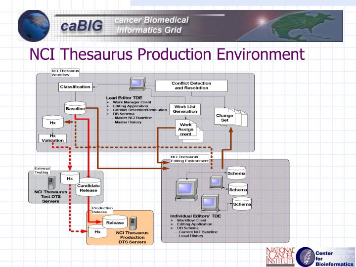 NCI Thesaurus Production Environment