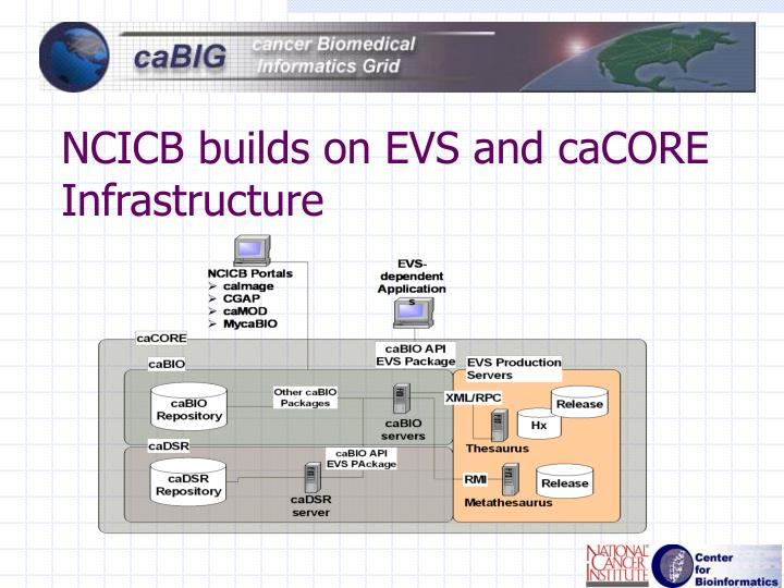 NCICB builds on EVS and caCORE