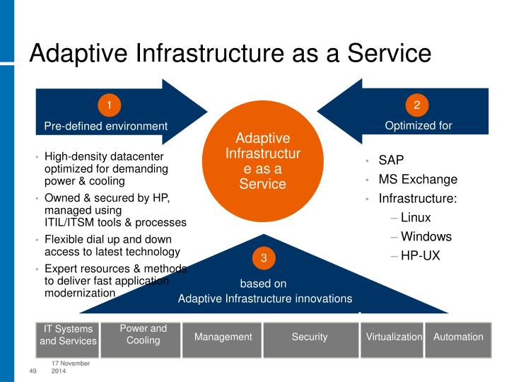 Adaptive Infrastructure as a Service