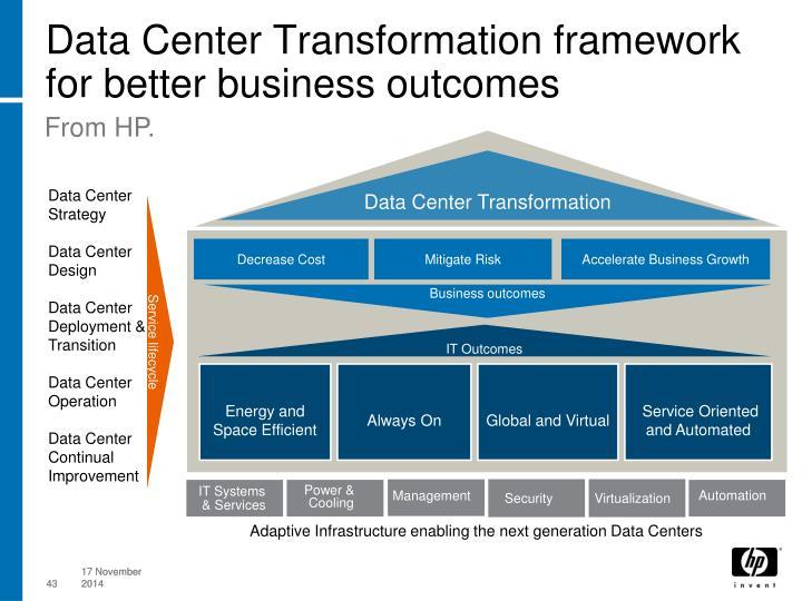 Data Center Transformation framework for better business outcomes
