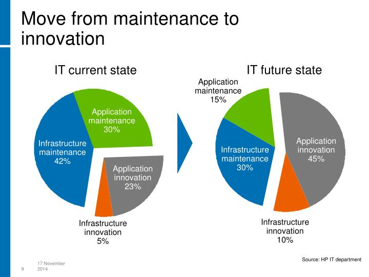 Move from maintenance to