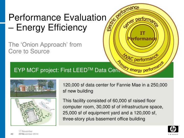 Performance Evaluation – Energy Efficiency