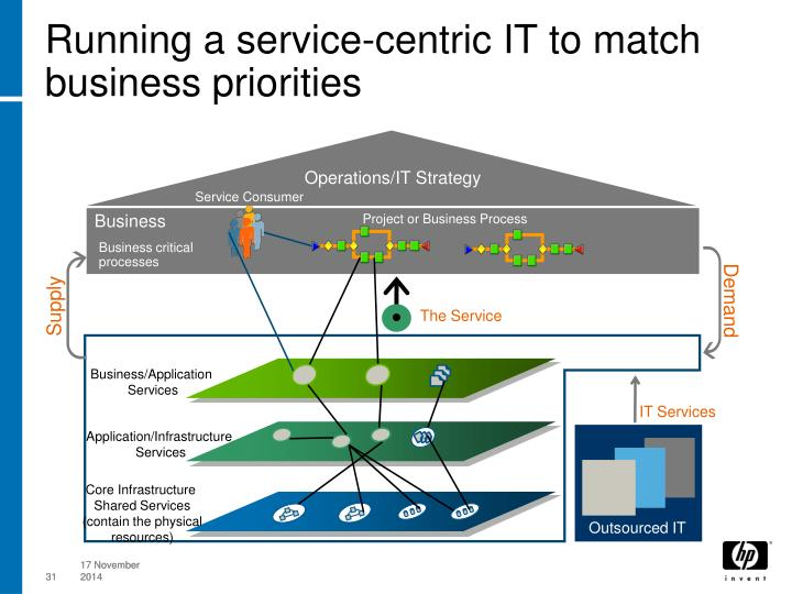 Running a service-centric IT to match business priorities