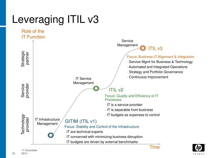 Leveraging ITIL v3