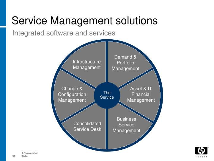 Demand & Portfolio Management