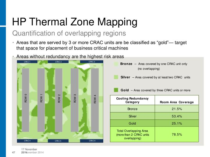 HP Thermal Zone Mapping