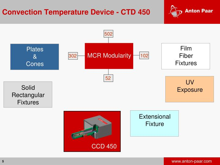 Convection Temperature Device - CTD 450