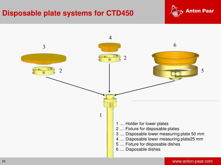 Disposable plate systems for CTD450