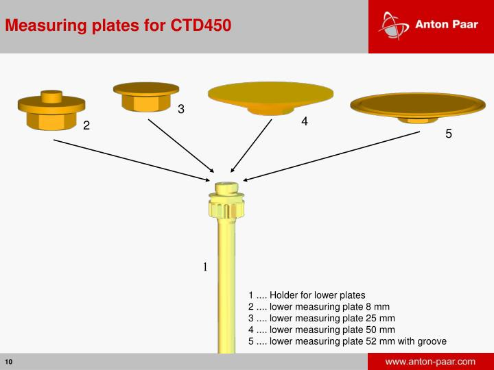 Measuring plates for CTD450