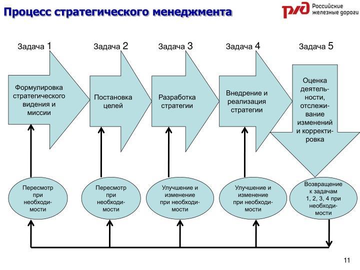 Процесс стратегического менеджмента