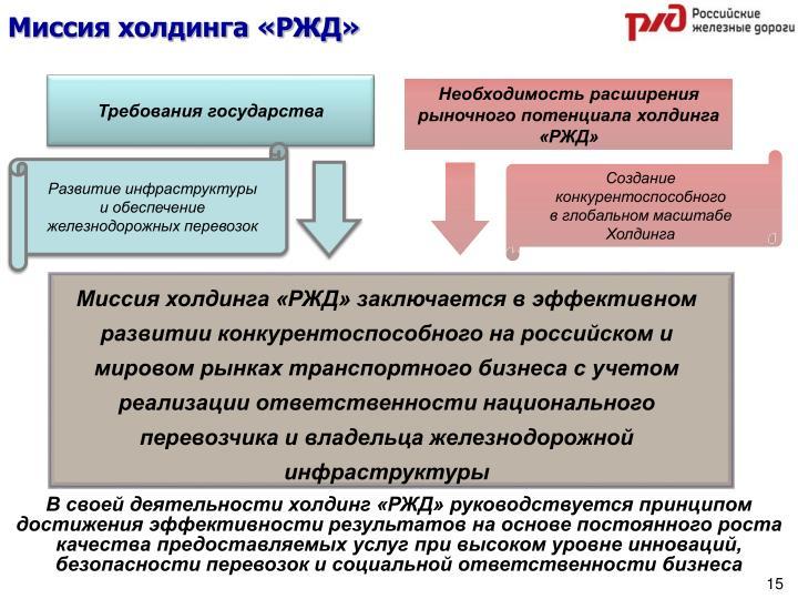 Миссия холдинга «РЖД»
