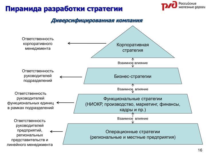 Пирамида разработки стратегии