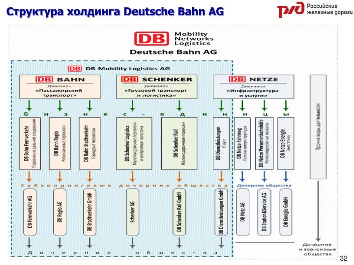 Структура холдинга Deutsche Bahn AG