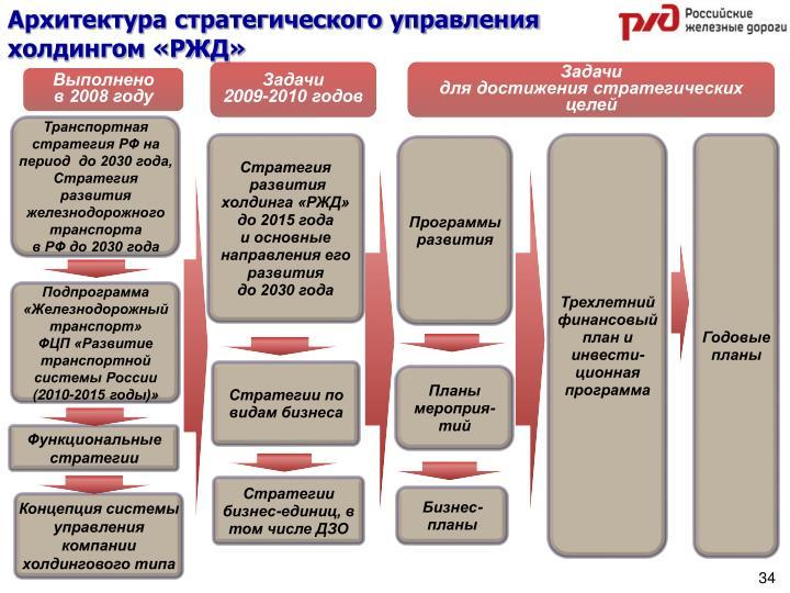 Архитектура стратегического управления холдингом «РЖД»