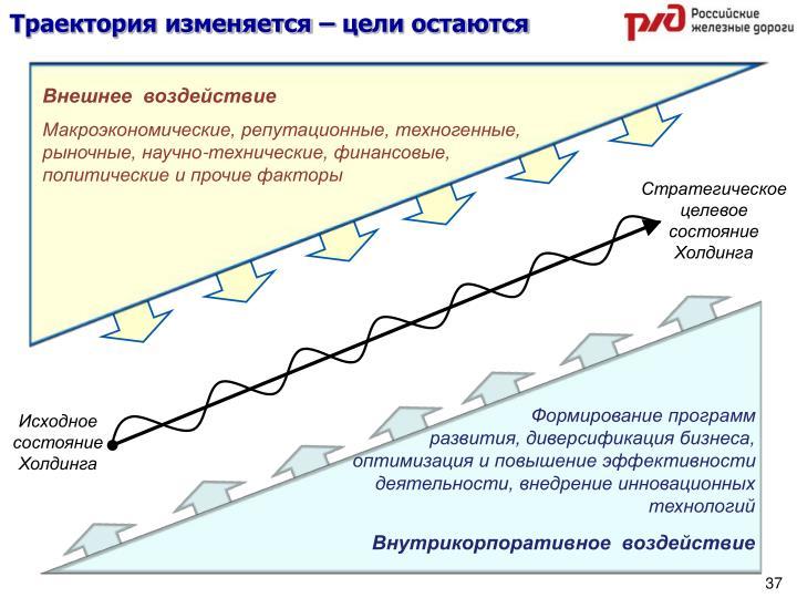 Траектория изменяется – цели остаются