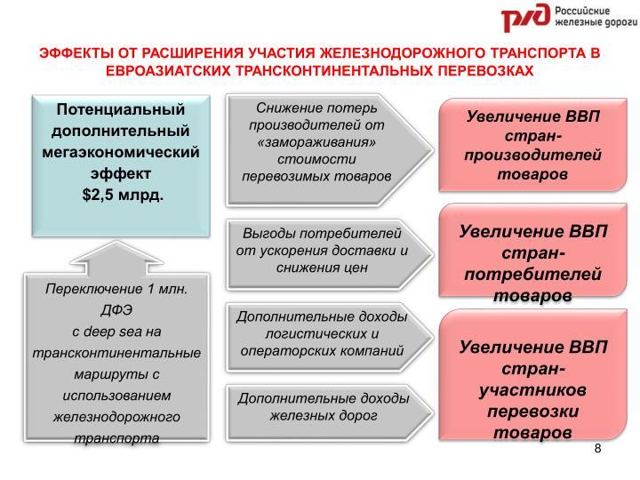 ЭФФЕКТЫ ОТ РАСШИРЕНИЯ УЧАСТИЯ ЖЕЛЕЗНОДОРОЖНОГО ТРАНСПОРТА В ЕВРОАЗИАТСКИХ ТРАНСКОНТИНЕНТАЛЬНЫХ ПЕРЕВОЗКАХ