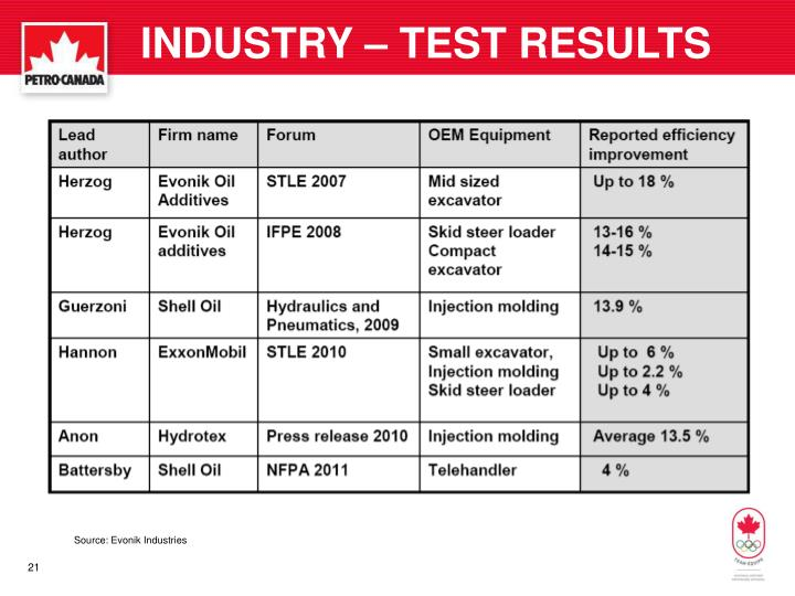 INDUSTRY – TEST RESULTS