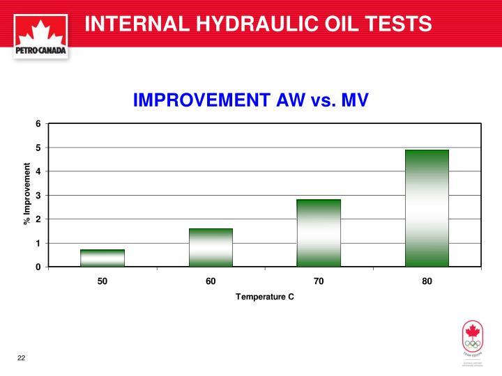 INTERNAL HYDRAULIC OIL TESTS