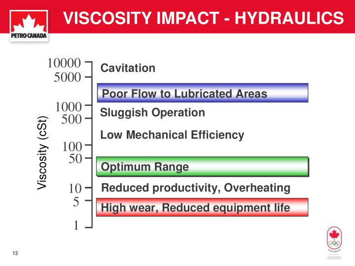VISCOSITY IMPACT - HYDRAULICS