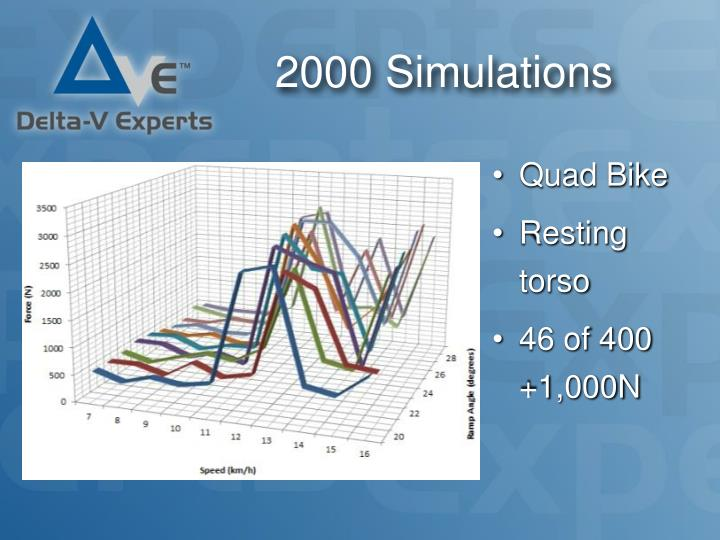 2000 Simulations