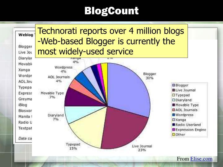 BlogCount